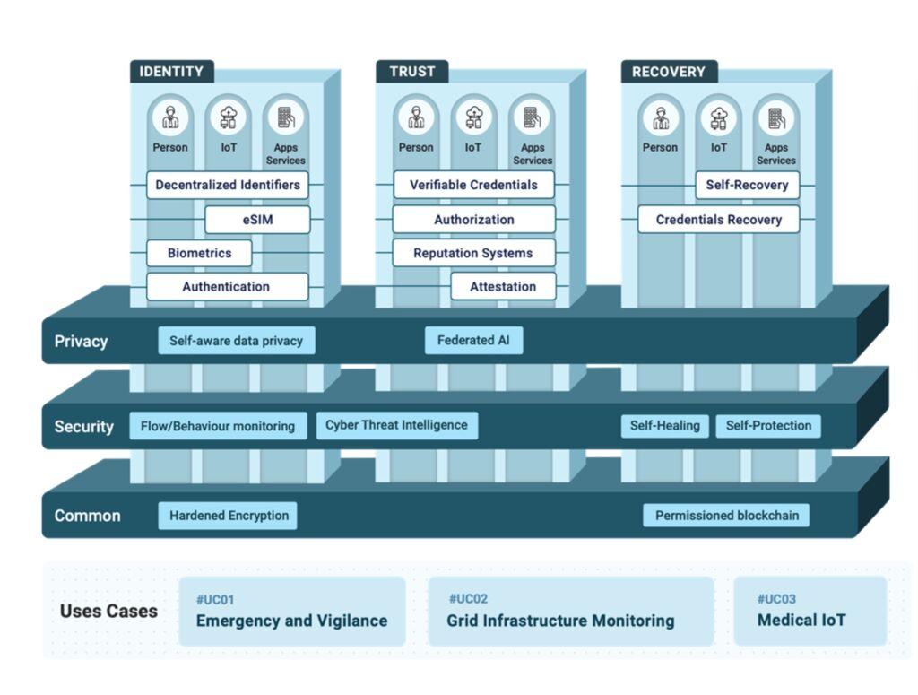 ARCADIAN-IoT framework